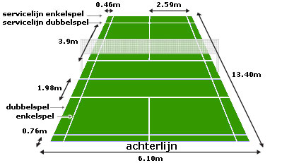 Spelregels - BC Leiden - BV Drive Badminton Spelregels